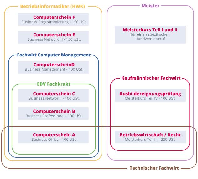 grafik-weiterbildung_maz
